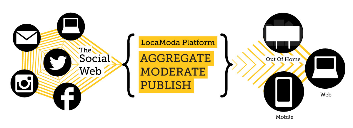locamoda social media moderation platform diagram